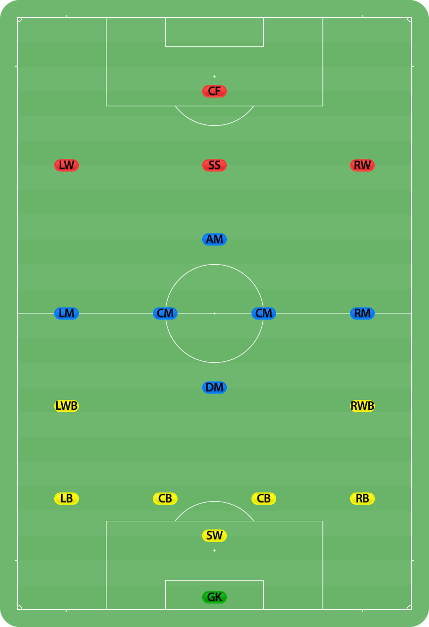 File Football Positions Png Wikimedia Commons