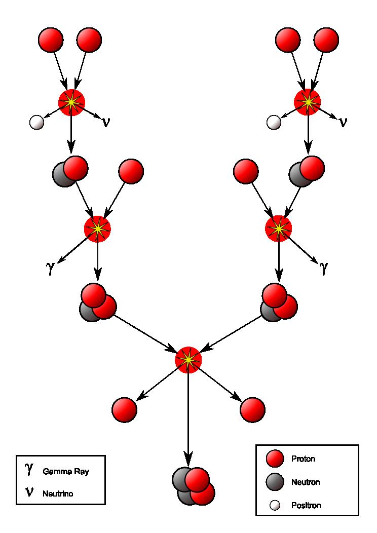 Proton-Proton fusion (Wiki commons)