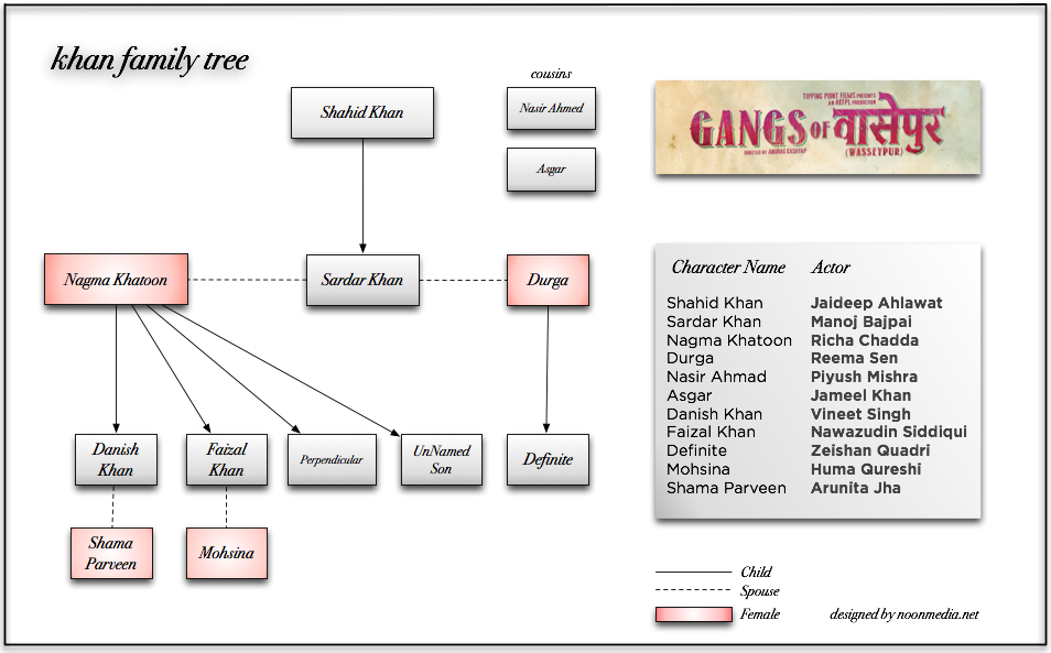 Khan family tree - Gangs of Wasseypur