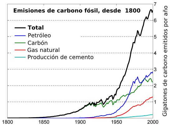 File:Global Carbon Emission by Type es.png