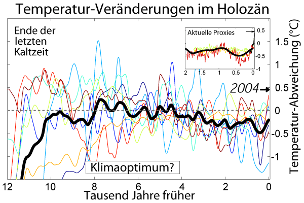 Datei:Holocene Temperature Variations German.png
