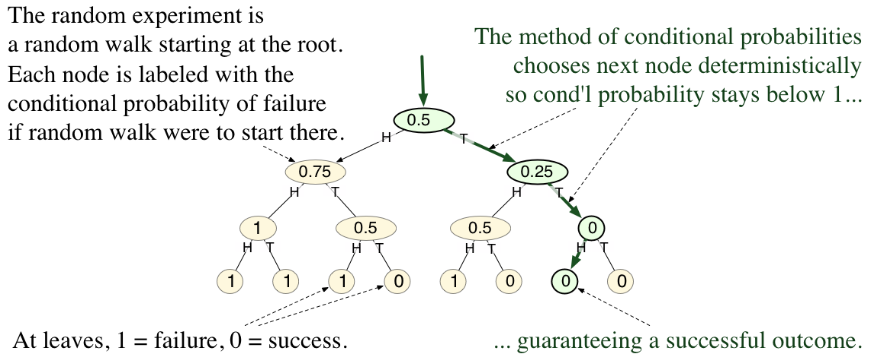 method of conditional probabilities wikipedia