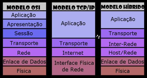 compare osi and tcp ip model pdf