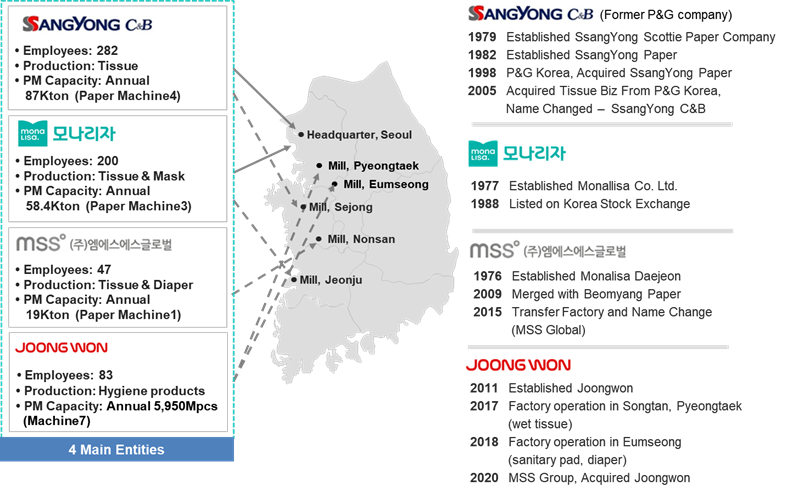 Mss holdings place of business.png