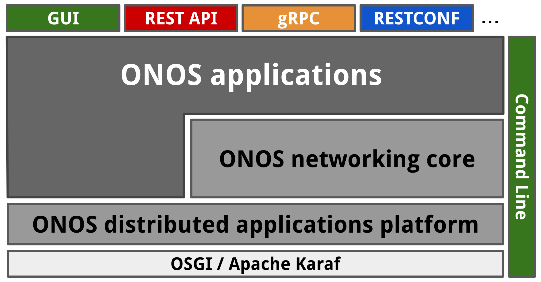 File:ONOS-Tiers png - Wikipedia