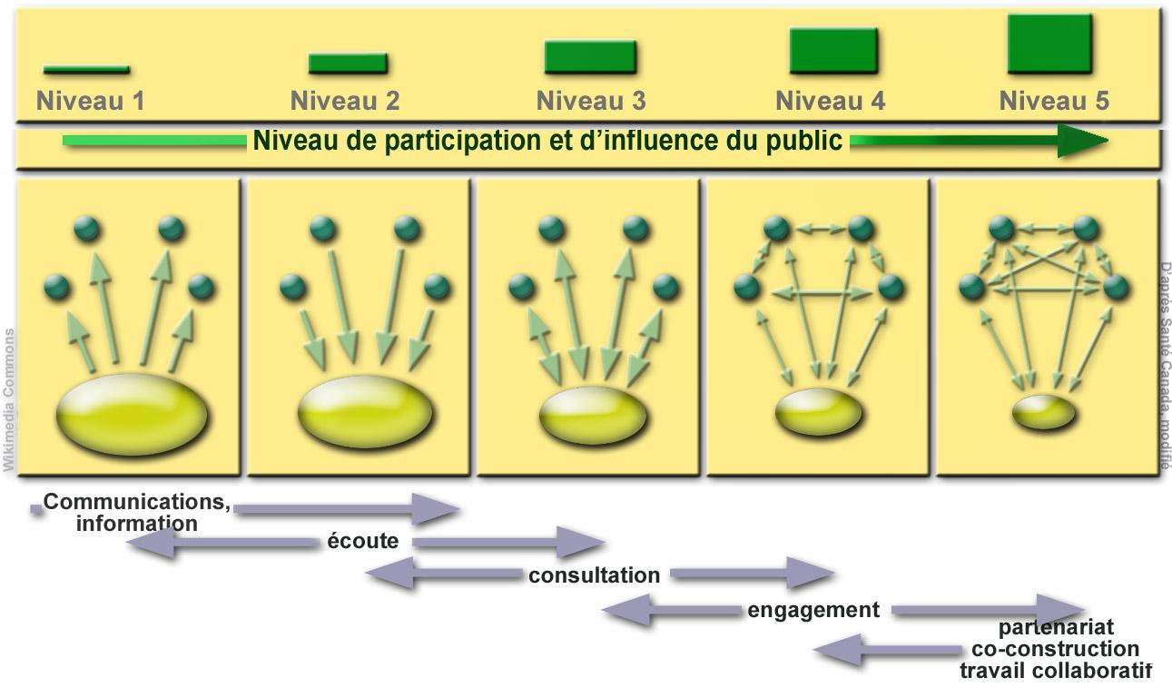 Citaten Democratie Wikipedia : Démocratie participative — wikipédia