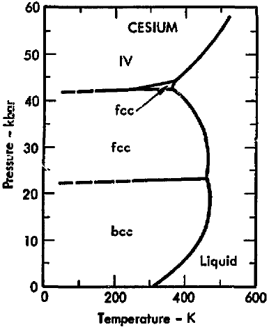 File:Phase diagram of cesium (1975).png