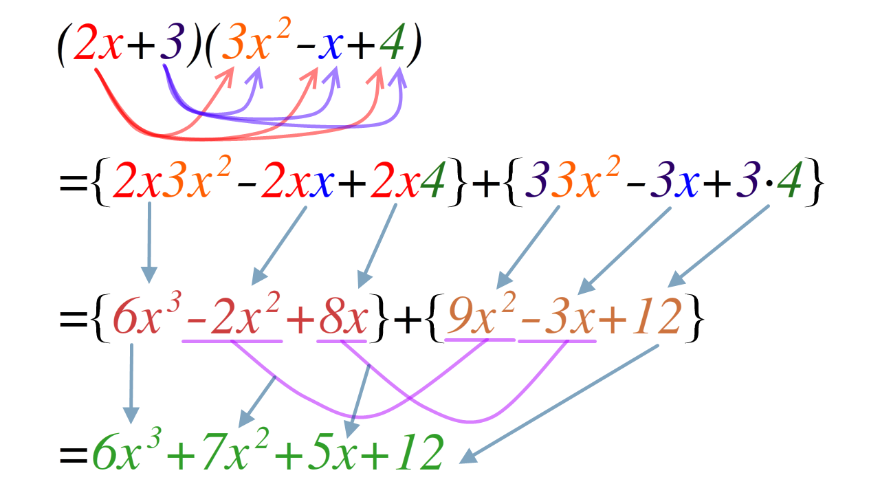 Filepolynomial expansiong wikimedia commons filepolynomial expansiong falaconquin