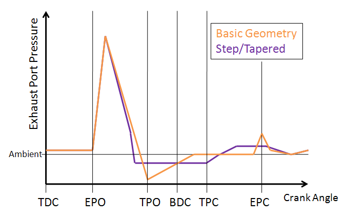 qualitative different between EPP for basic and tapered pipes