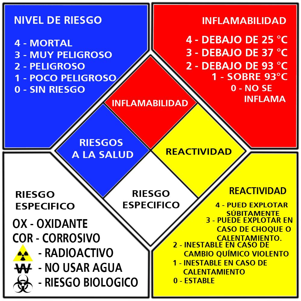Nfpa 704 wikipedia la enciclopedia libre for Ducha electrica chile