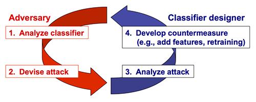 machine learning wiki