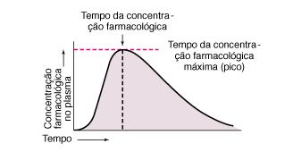 Ficheiro:Relação concentração plasmática e tempo.png - Wikipédia, a enciclopédia livre