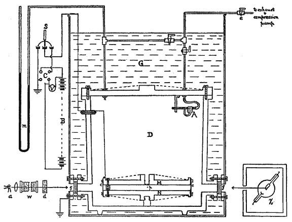 Scheme of Millikan's oil-drop apparatus