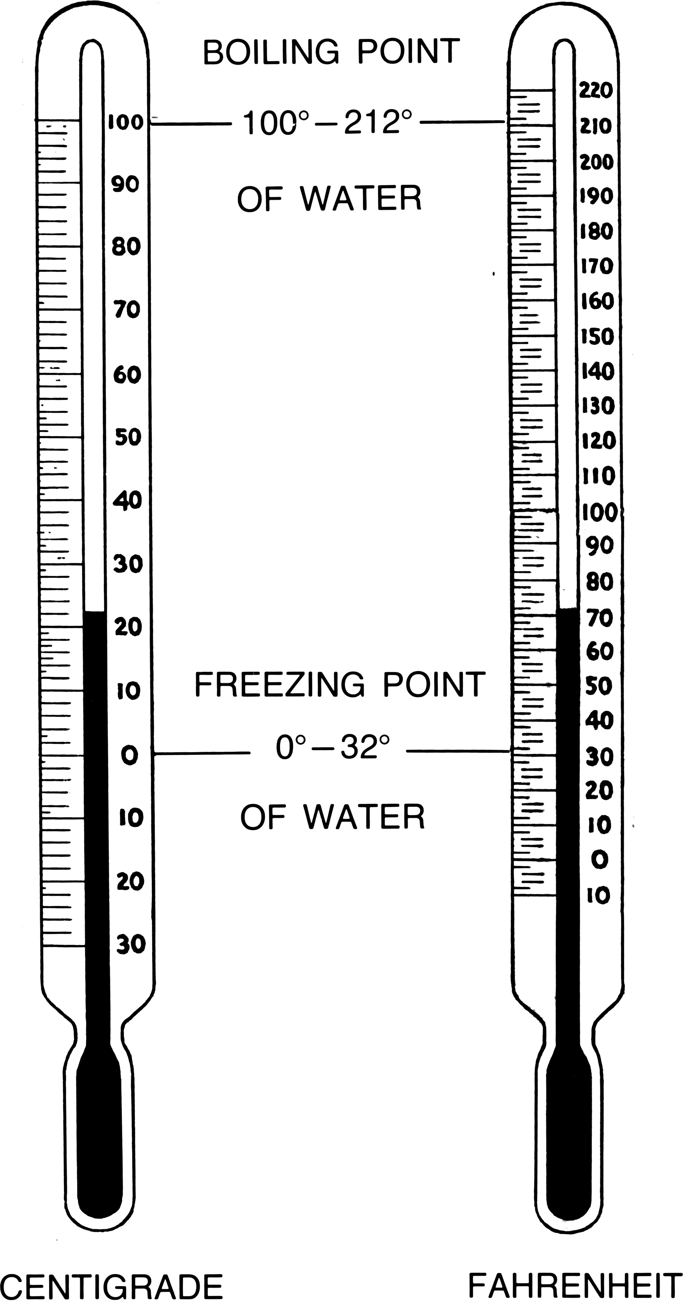 File:Thermometer (PSF).png - Wikimedia Commons