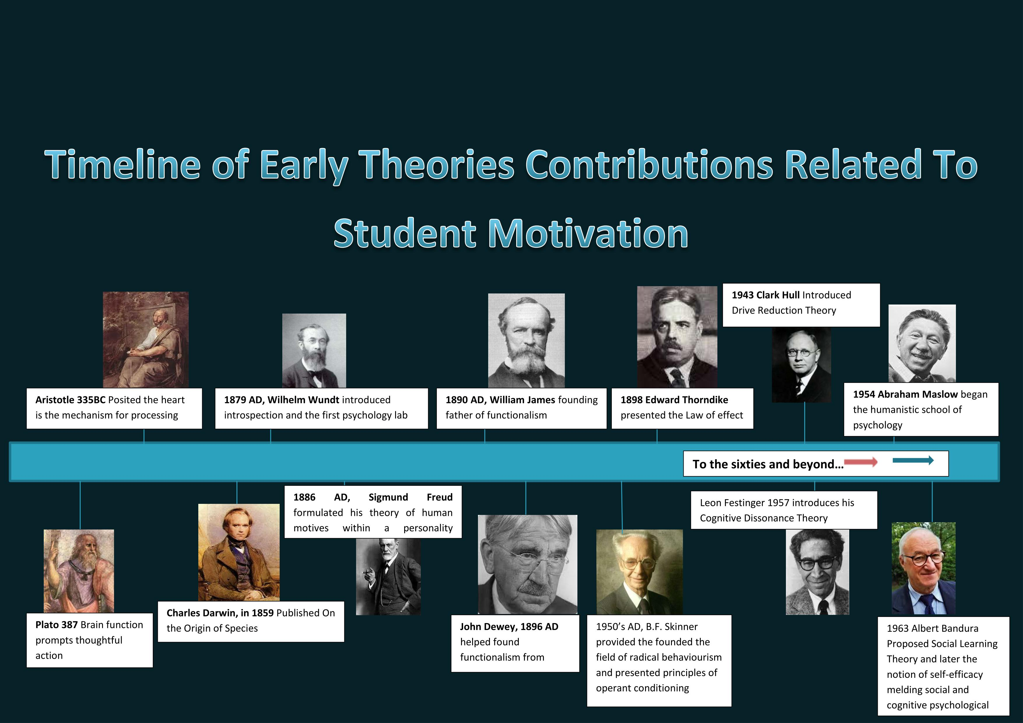 the development of motivation theories