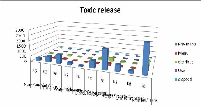 File:Toxic release table.JPG
