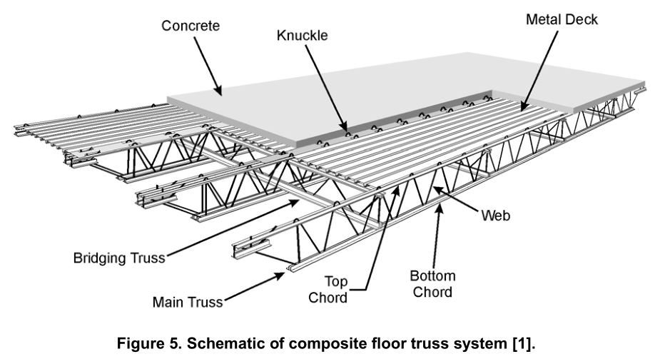Structural Flooring Systems : File wtc floor truss system wikimedia commons