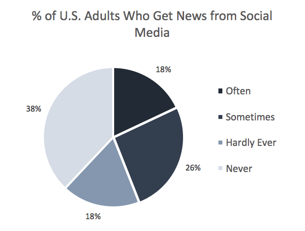% of Adults Who Get News from Social Media.png
