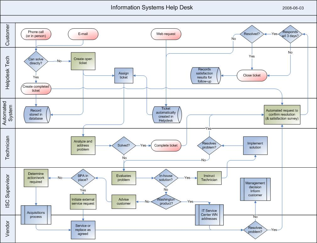 Process Flow Chart Examples: (1) 2008-04-07 Information Management- Help Desk.jpg ,Chart