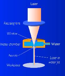 ساختار لیزر واترجت.png
