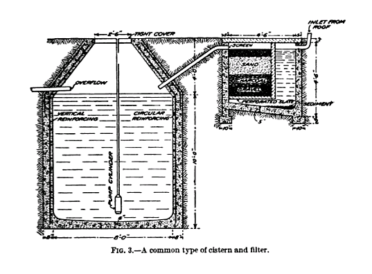 19th century cistern and filter system