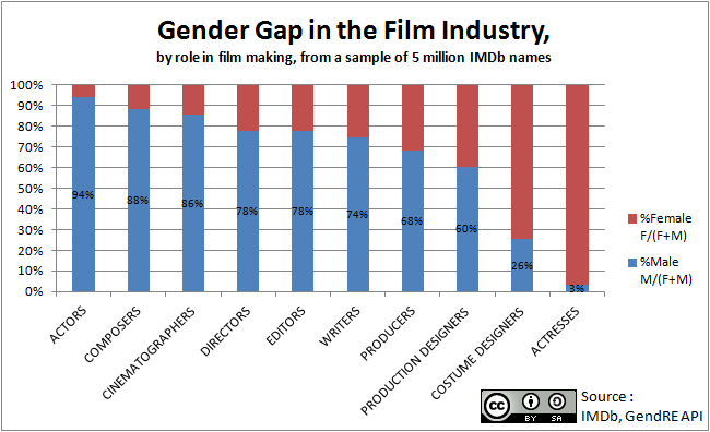 Diversity Meaning Workplace >> Gender diversity - Wikipedia