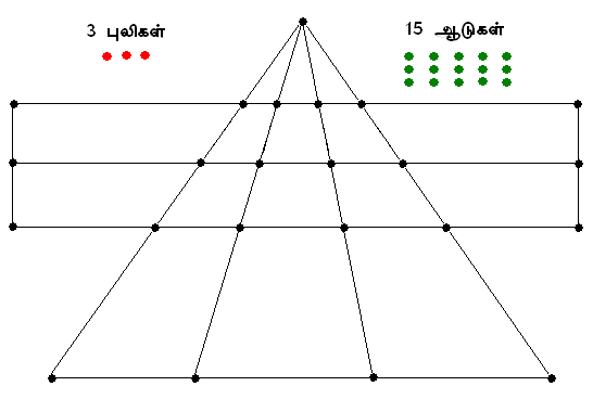 Aadu-Puli Aattam