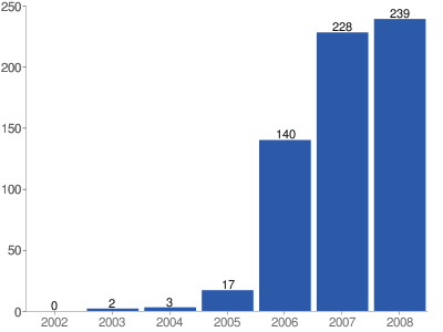 Number of suicide bomb attacks in Afghanistan 2002-2008 (Source: UNAMA. Figures include 17 in 2006, 68 in 2007, and 93 in 2008 that were not detonated).