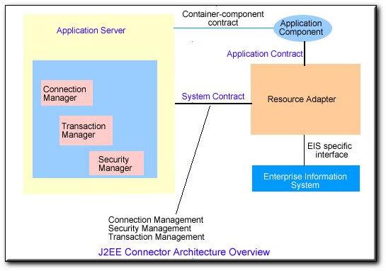 Architecture JCA