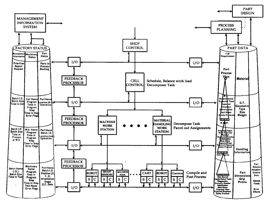 Smart Manufacturing Wikipedia