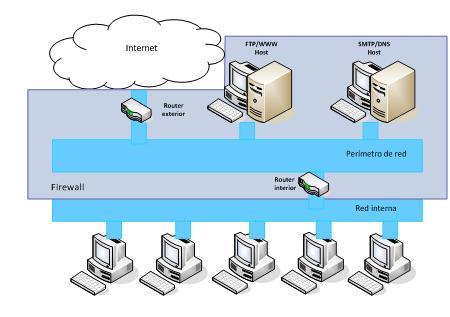 ejemplos de host informatica