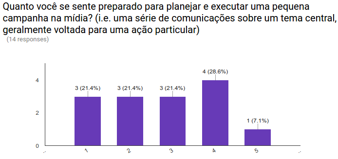 CCD Brazil 2016 pre training survey results 07.png