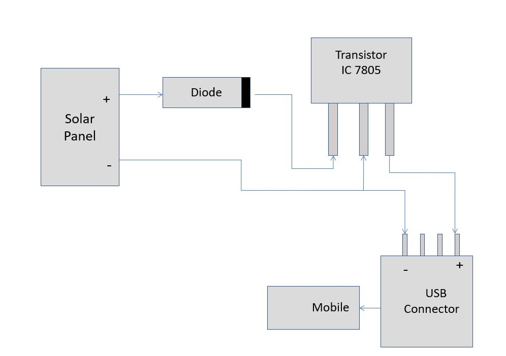 File Circuit Diagram Of Solar Mobile Charger Jpg Wikimedia Commons