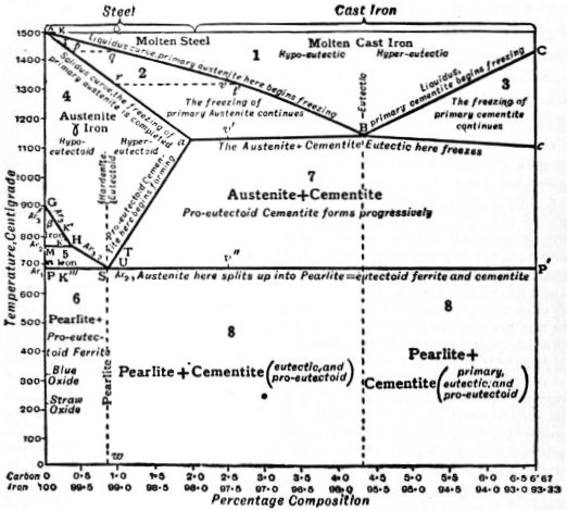 EB1911 Iron and Steel - Fig. 1.—Roberts-Austen or Carbon-Iron diagram.jpg