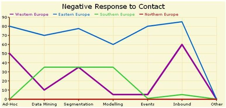 Negative responses from different CRM techniques