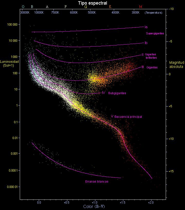 Velocidad de la luz, años luz... WTF ? + Betelgeuse