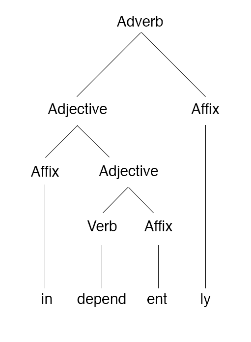 "Morpheme-based morphology tree of the word ""independently"" Independently morphology tree.png"