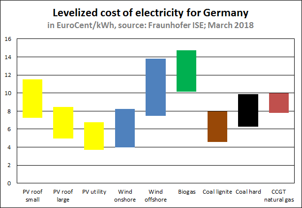 Levelized cost of electricity Germany 2018 ISE.png