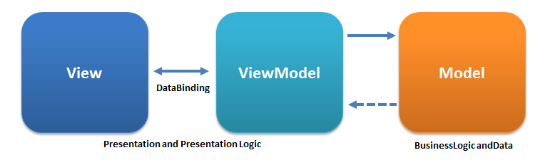 Model-View-ViewModel image