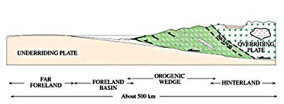 Orogenic wedge including Foreland basin