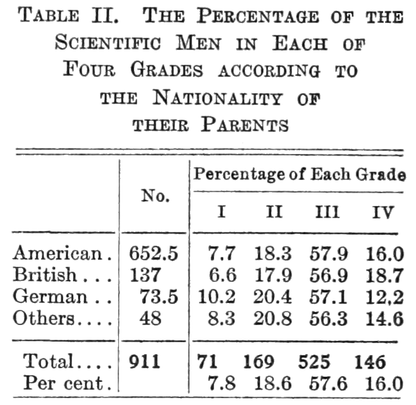 PSM V86 D511 Scientists' graded percentage of parents' nationalities.png