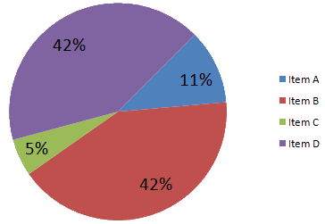 File Sample Pie Chart Png Wikimedia Commons