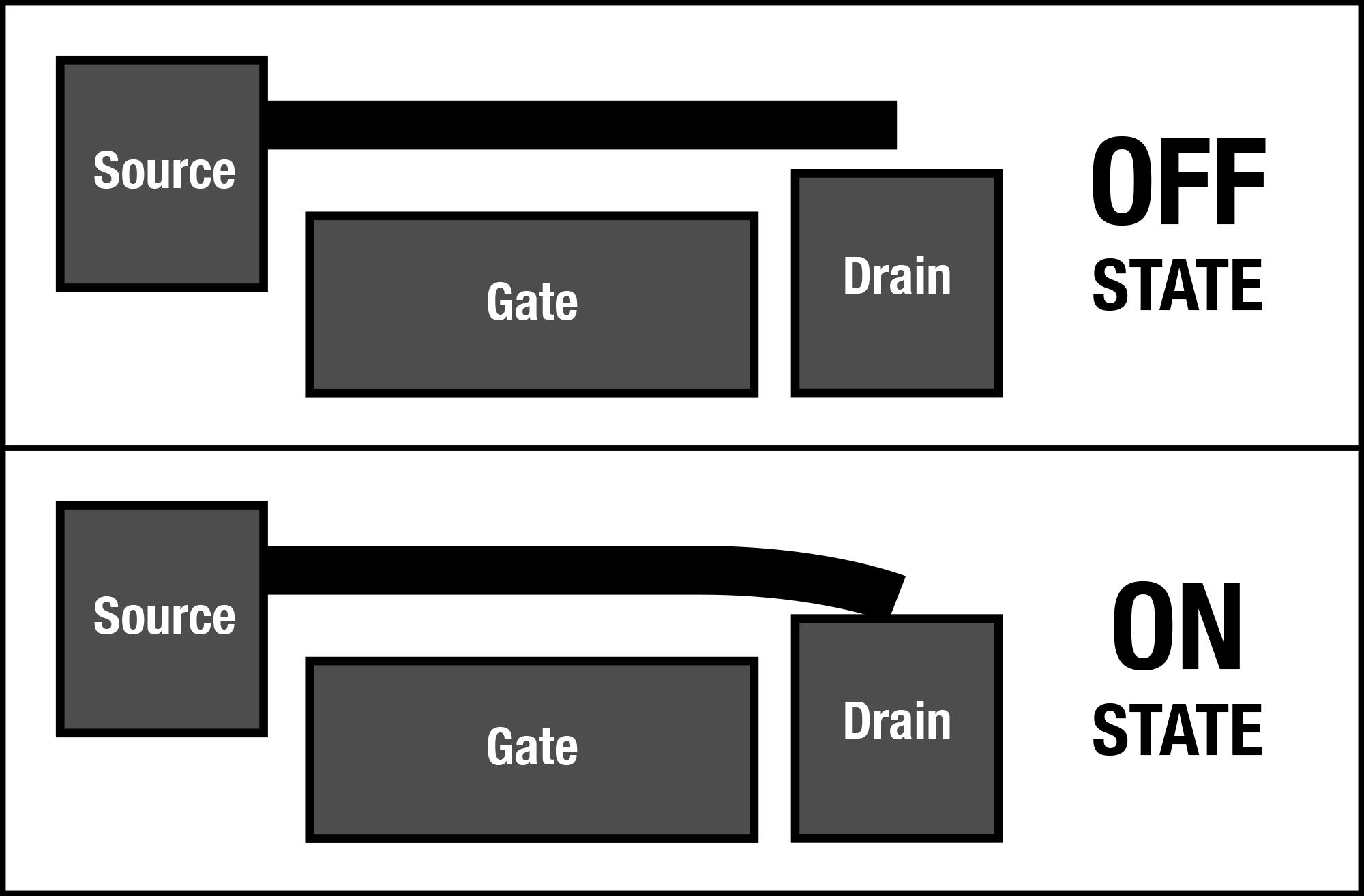 Nanoelectromechanical Relay Wikiwand - Electromechanical relay logic