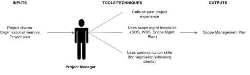 Project ManagementPMBOKScope Management Wikibooks Open Books - Pmo tools and templates