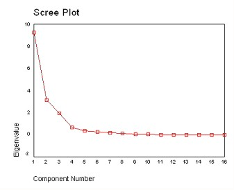 Scree plot for the CLR transformed dataset Figure 40.jpg
