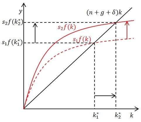 Решение задач модель солоу подробное решение задач на возраст