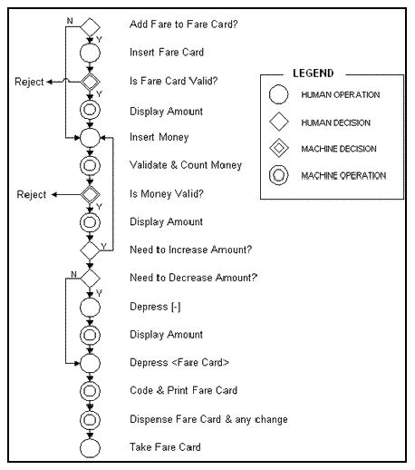 Documentation Flow Chart Example: Subway Fare Card Machine Flow Process Chart.jpg - Wikimedia ,Chart