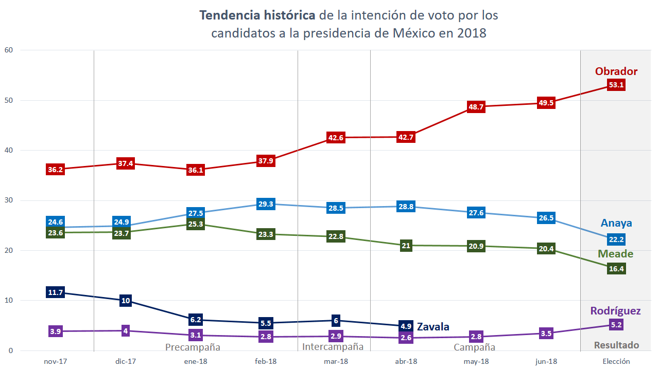 Tendencia_hist%C3%B3rica_de_la_intenci%C