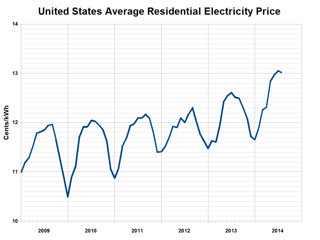 Fileus Average Residential Electricity Price Wikimedia Commons Wiring Parallel Or Series