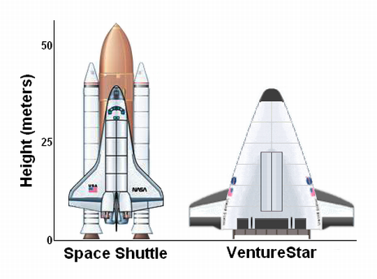 Description venturestar shuttle comparison png